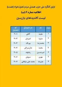 اسامی کاندیداهای بازرسین براساس حروف الفبا