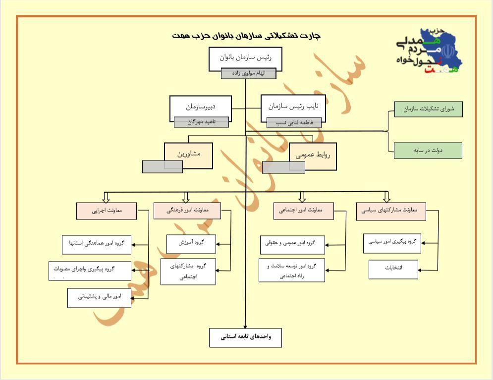 فراخوان جذب بانوان فعال در سازمان بانوان حزب همت