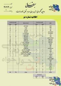 اطلاعیه شماره 2/ پیش ثبت نام شرکت در انتخابات بازرسان